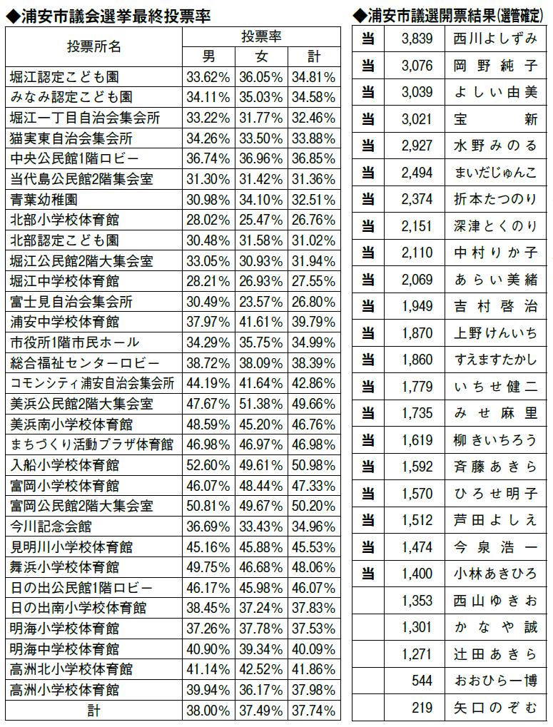 浦安市議会選挙投票率・開票結果