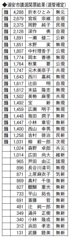 浦安市議選開票結果