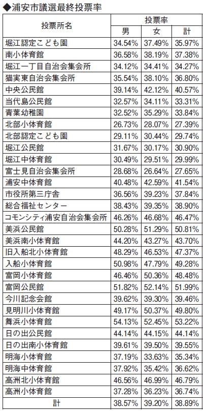 浦安市議選最終投票率