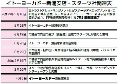 イトーヨーカドー新浦安店・スターツ社関連表